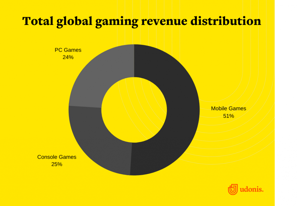 Total global gaming revenue distribution