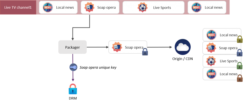 One workflow for live and catch-up