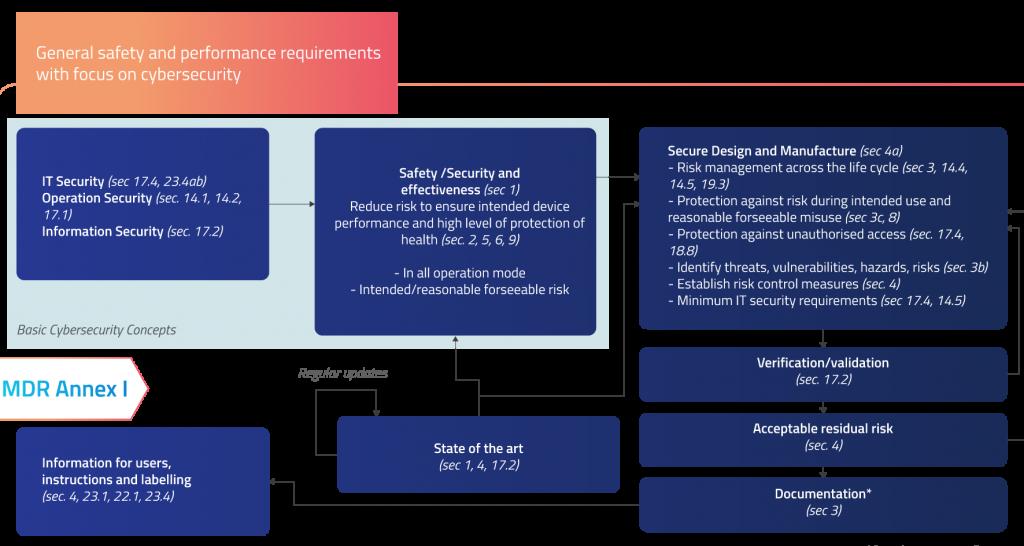 EU MDR Requirements