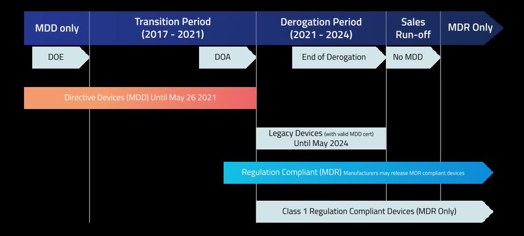 EU MDR transition period